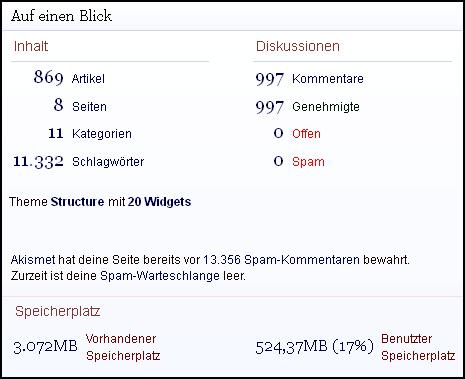 blogstatistik_122012_01