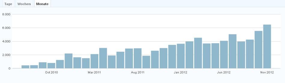 blogstatistik_122012_02